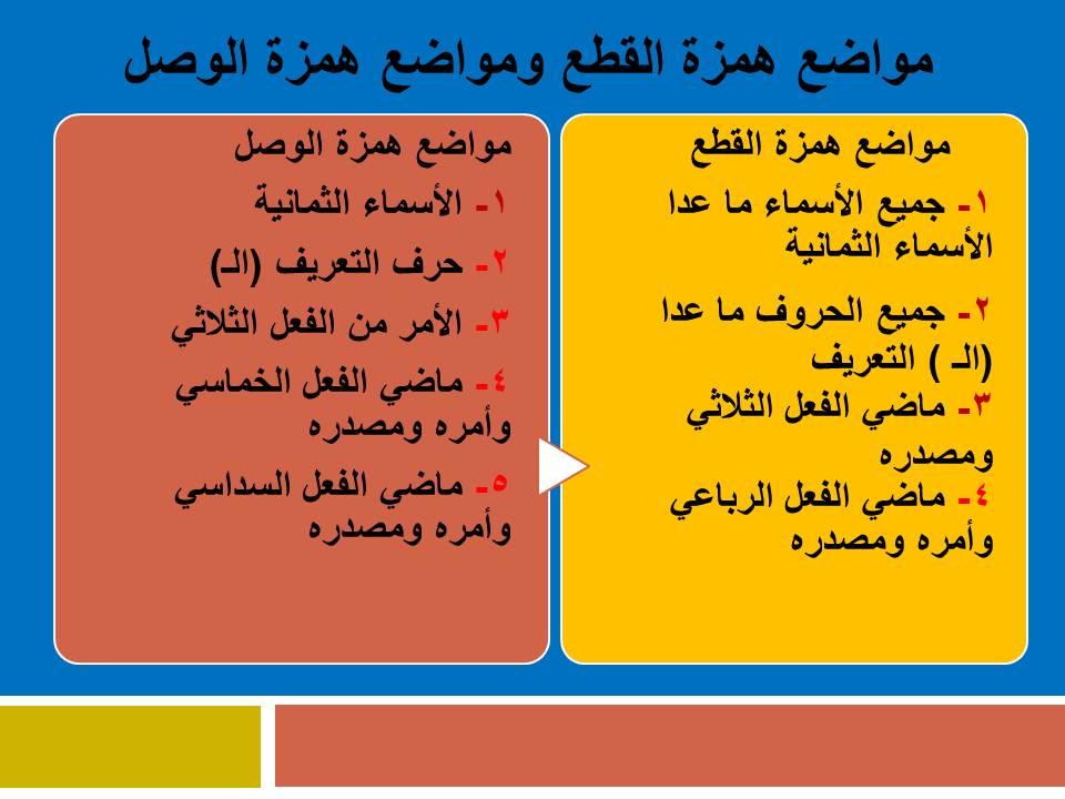 Photo of همزة القطع وهمزة الوصل، كيف تفرق بينهما؟