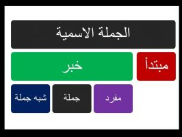 Photo of الجملة الاسمية شرح 56 نموذج إعرابي