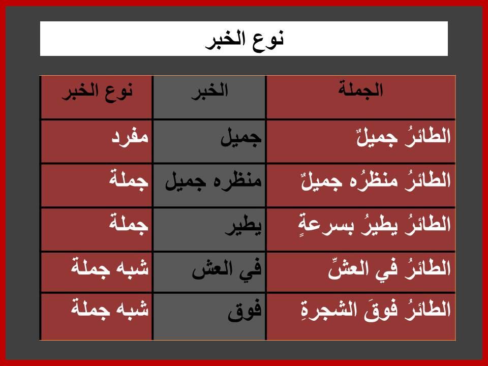 أمثلة على أنواع الخبر