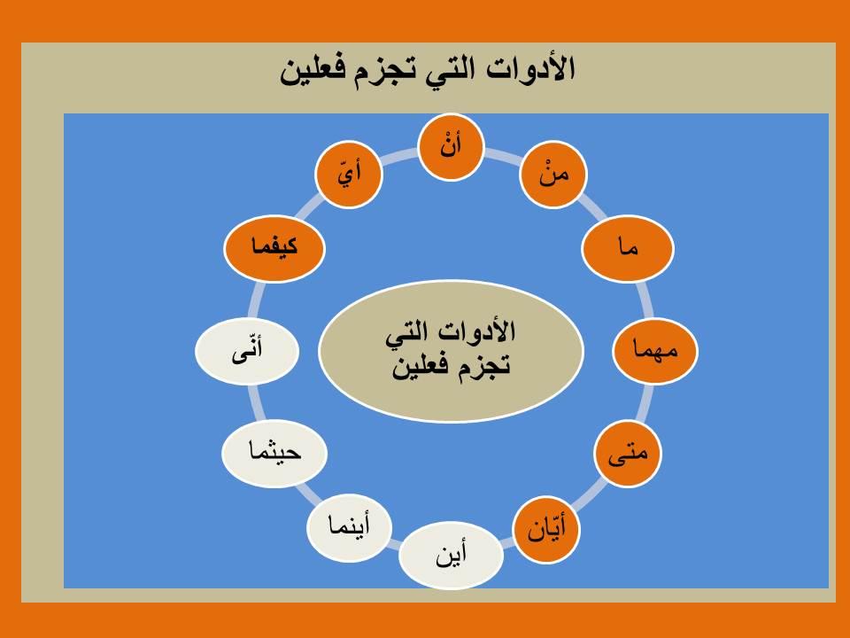 Photo of أدوات الشرط التي تجزم فعلين مع التوضيح بالأمثلة والإعراب النموذجي