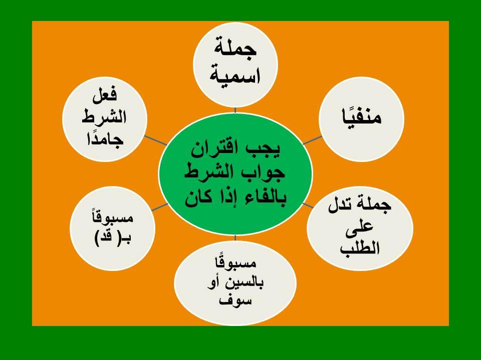 Photo of اقتران جواب الشرط بالفاء 6 حالات توجب اقترانه بالفاء