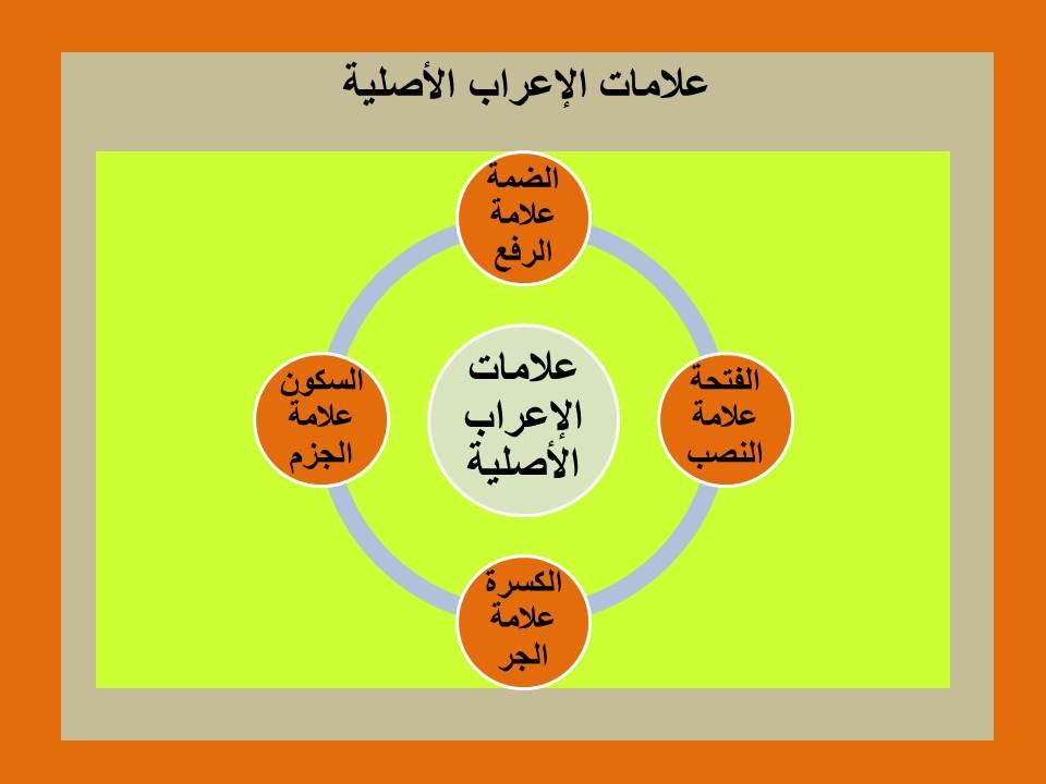العلامات الصلية للإعراب