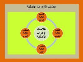 Photo of علامات الإعراب الأصلية أربع علامات تعرف كل علامة ومتى نستخدمها