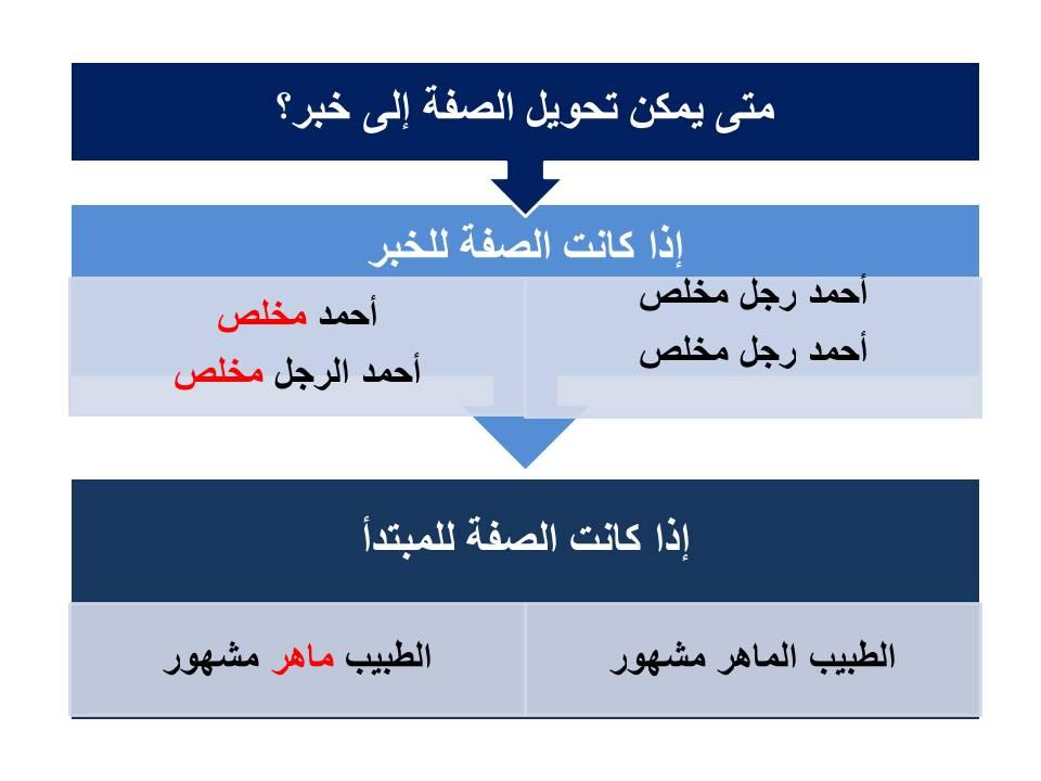 تحويل الصفة إلى خبر بأكثر من طريقة في اللغة العربية