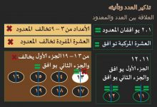 Photo of تذكير العدد وتأنيثه شرح شامل لكل المستويات مع الأمثلة التوضيحية